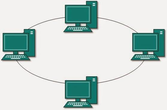 topologi-ring
