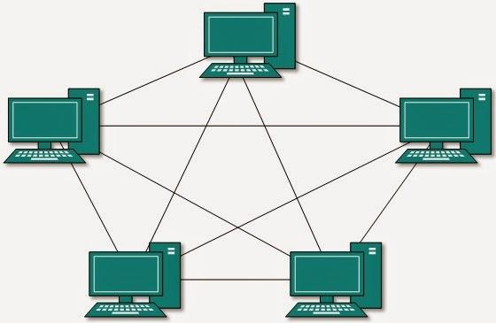 Pengertian Topologi Jaringan Komputer - Topologi Mesh
