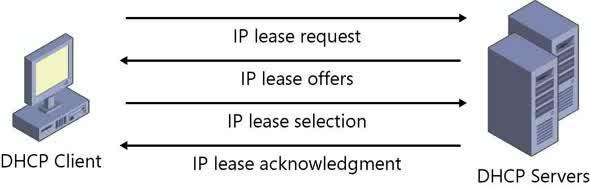 Pengertian DHCP : Fungsi, Layanan & Cara Kerja DHCP [LENGKAP]