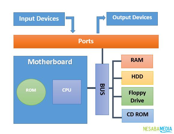 cara kerja CPU