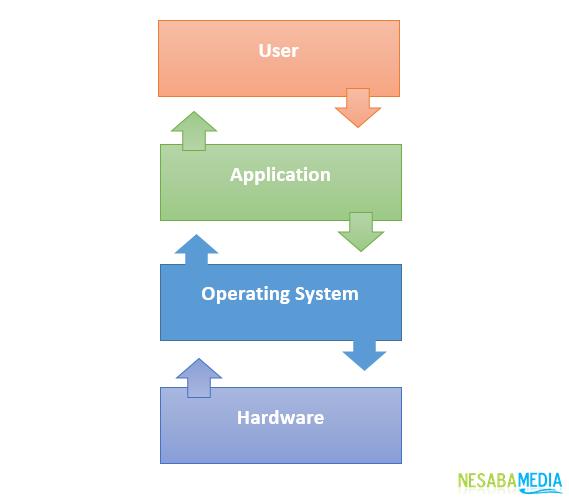 pengertian sistem operasi dan cara kerjanya