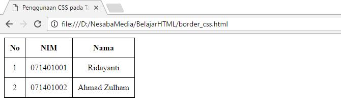 penggunaan border css 2