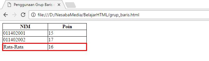 Penggunaan elemen thead tbody dan tfoot di table html for Table th thead