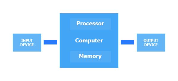 pengertian sistem komputer