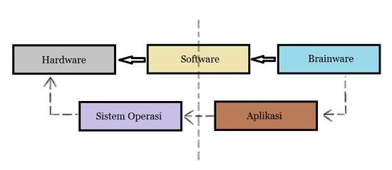 Pengertian sistem komputer fungsi dan komponennya lengkap pengertian sistem komputer ccuart Image collections