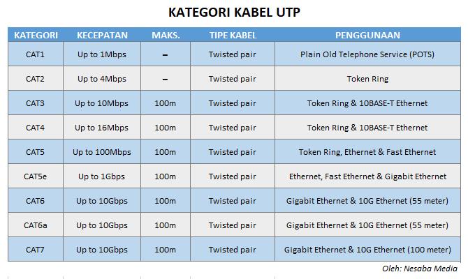pengertian kabel UTP dan tabel kategori kabel UTP