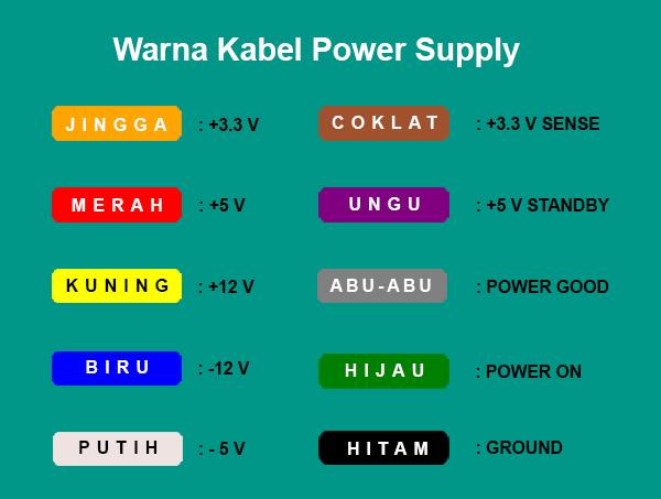 Warna Kabel pada Power Supply
