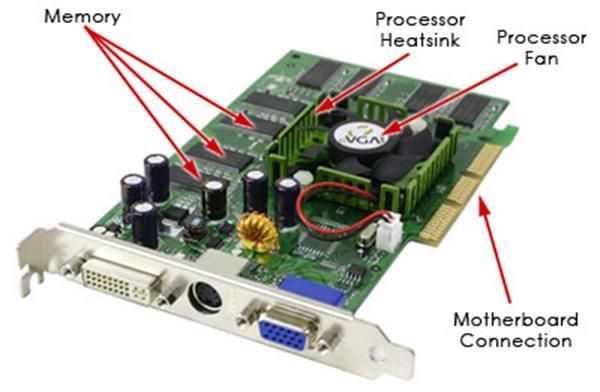 pengertian VGA card dan komponen VGA card