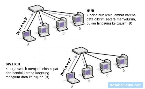 perbedaan switch dan hub