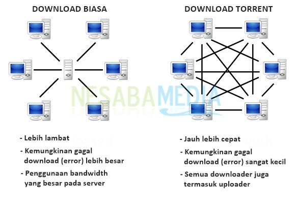 Beda Download Torrent dengan Download Biasa