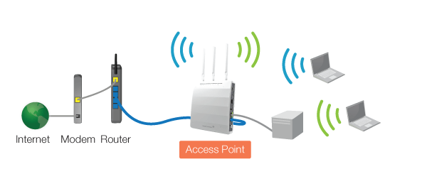 cara kerja access point dan Pengertian Access point