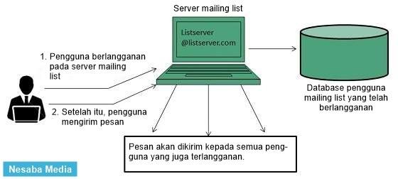 pengertian mailing list