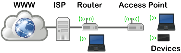 fungsi access point