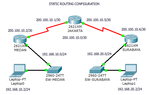 fungsi router _ static routing