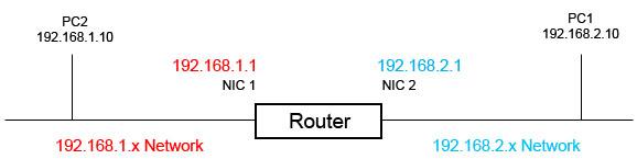 cara kerja router 2 jaringan