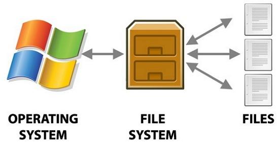 Pengertian FAT32 dan NTFS