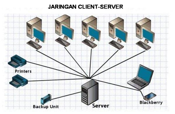 kelebihan dan kekurangan jaringan client server