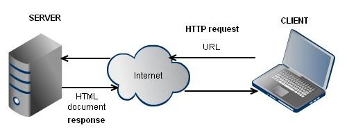 pengertian jaringan client server