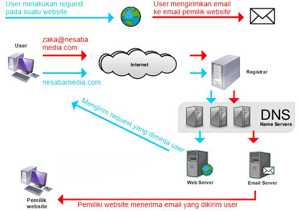 Pengertian Domain dan Cara Kerja Domain