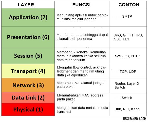 Pengertian OSI layer