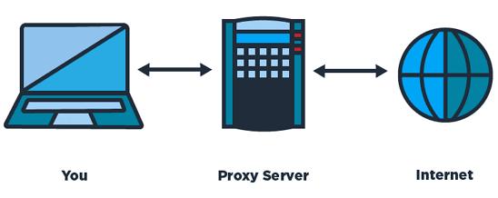 fungsi server