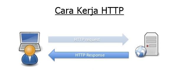Pengertian HTTP dan Cara Kerja HTTP