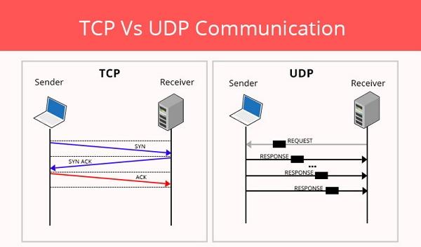 Cara Kerja UDP