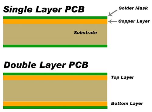 Jenis-Jenis PCB