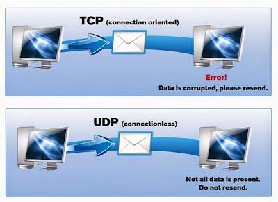 Perbedaan UDP dan TCP