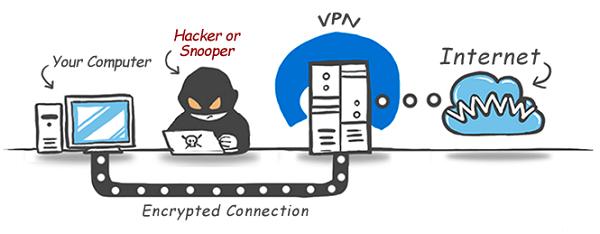 cara kerja VPN dan pengertian VPN
