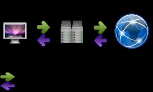 fungsi proxy