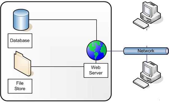 Pengertian Web Server Beserta Fungsi, Cara Kerja dan Contohnya