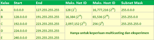 Kelass IP Address