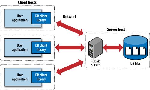 Fungsi RDBMS