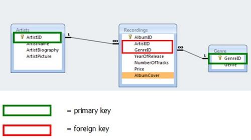 Perbedaan Primary Key dan Foreign Key
