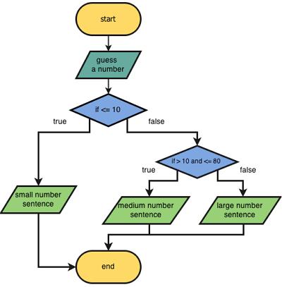 pengertian flowchart dan fungsinya