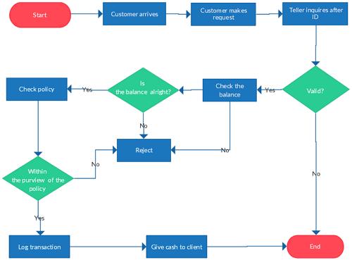 perbedaan algoritma dan flowchart