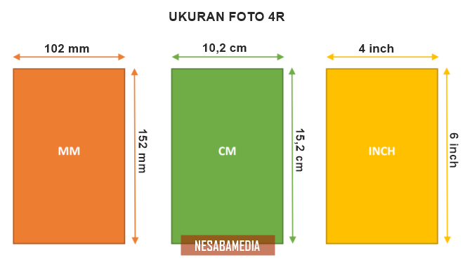 Ukuran Foto 4R dalam cm mm inch