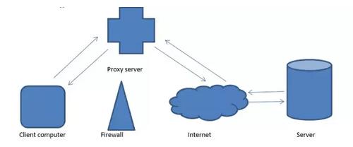 fungsi proxy server adalah