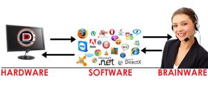 pengertian brainware dan fungsi brainware