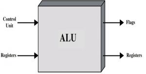 pengertian perangkat proses dan fungsi perangkat proses