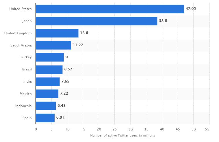 grafik twitter dan manfaat Twitter