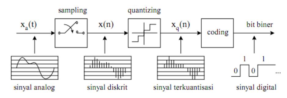 Fungsi Sinyal Analog dan Digital