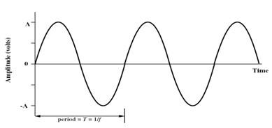 Pengertian Sinyal Analog