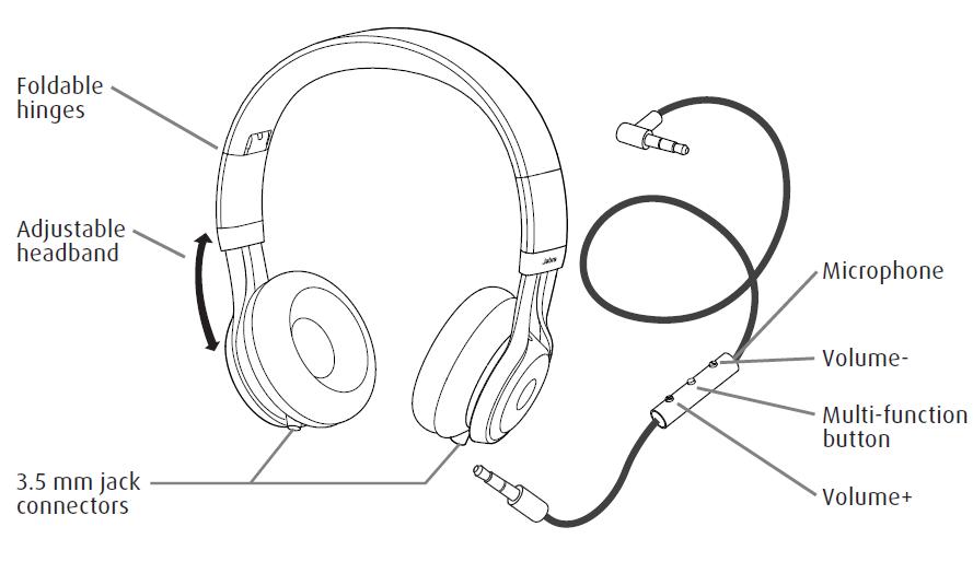 Bagian - Bagian Headset