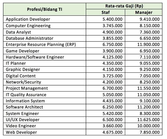 Rata-Rata Gaji Programmer