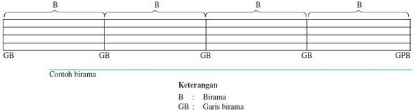 birama merupakan Unsur Musik