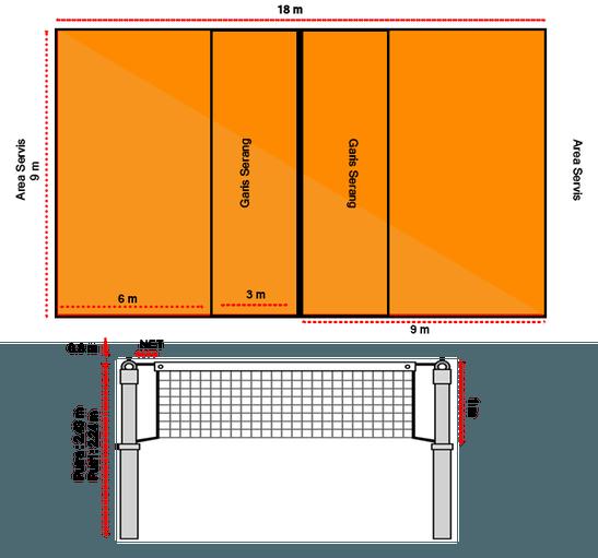 Ukuran Lapangan Bola Voli dan Tinggi Net Lapangan Bola Voli