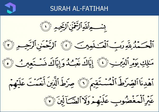 Bacaan Sholat Jenazah : Membaca Surah Al Fatihah
