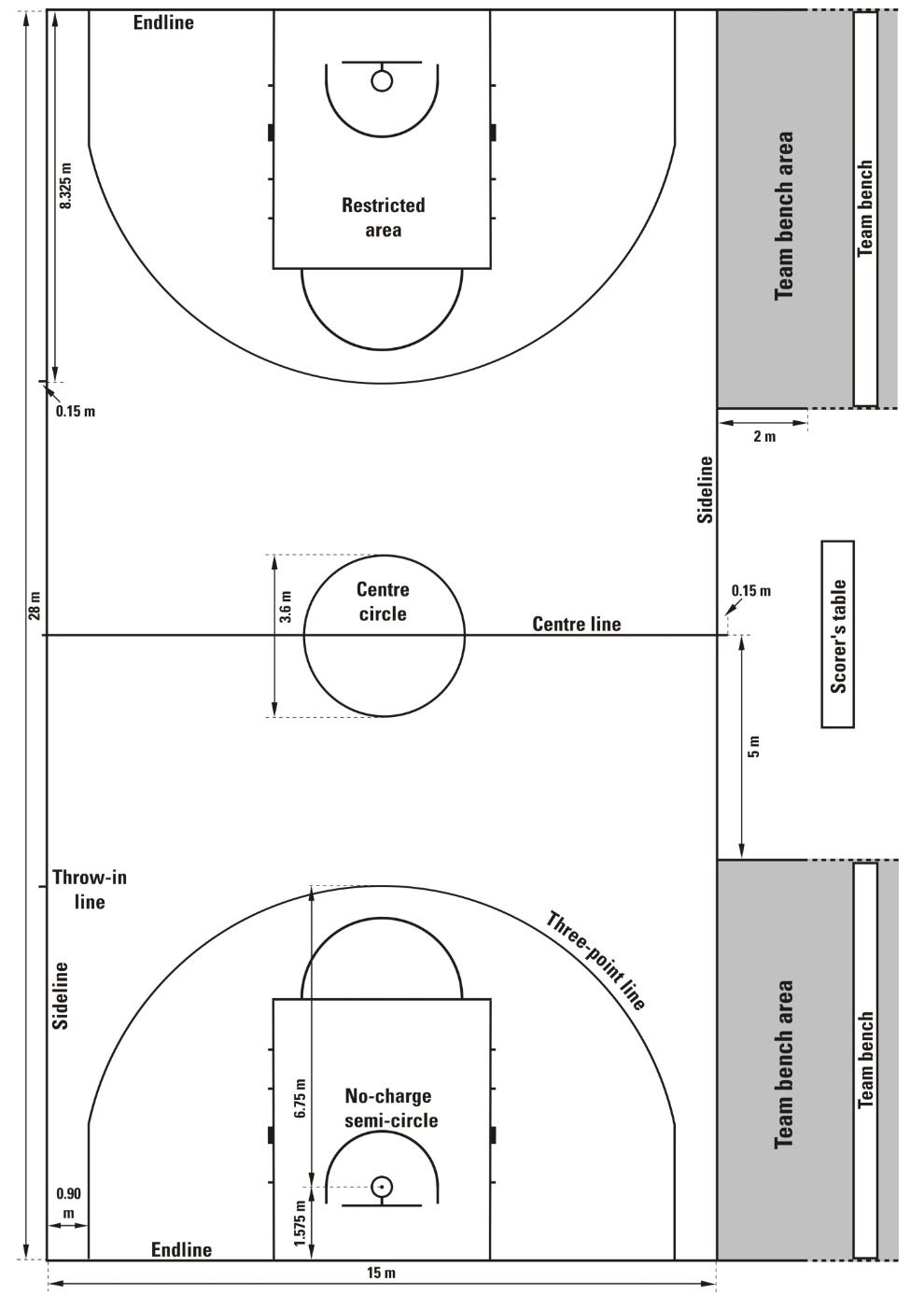 Ukuran Lapangan Bola Basket & Tinggi Ring Gambar [LENGKAP]